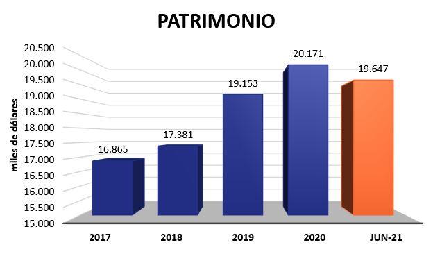 Patrimonio 2021